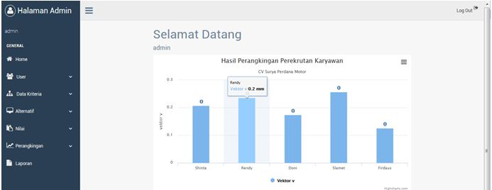 Metode Weight Product Dashboard