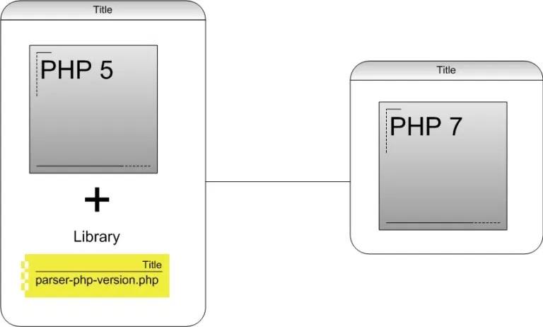 Migrasi Aplikasi PHP5 ke PHP7